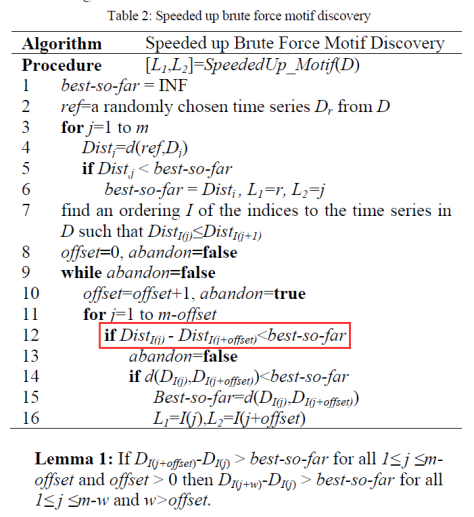 Speeded up brute force motif discovery
