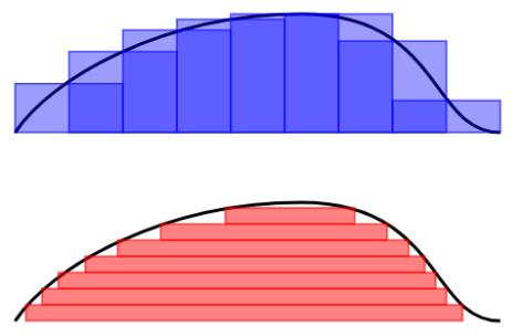RiemannANDLebesgue