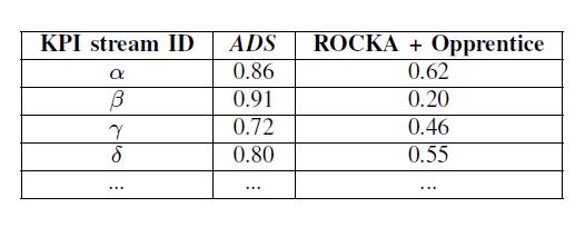 ADS效果对比2