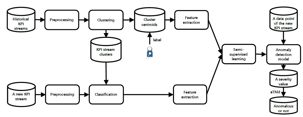 ADS系统架构