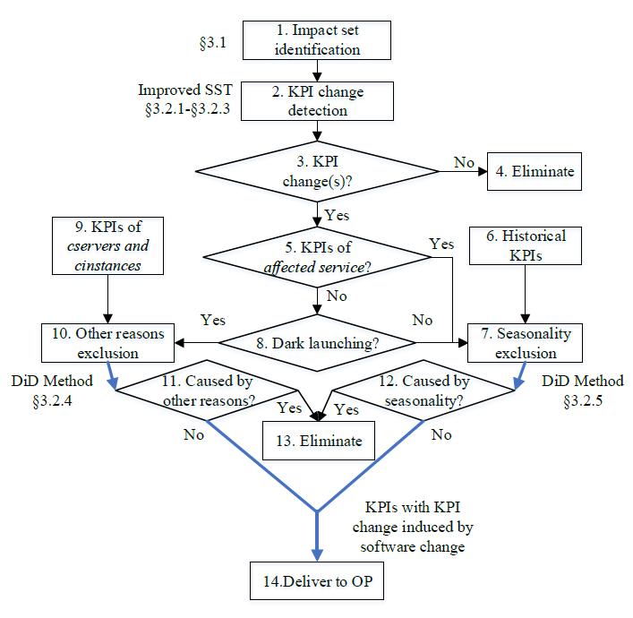 Funnel系统架构