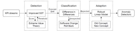 StepWise系统架构
