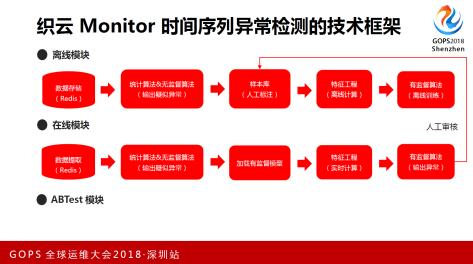 异常检测技术框架1
