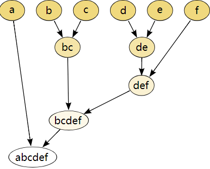 hierarchicalclustering1