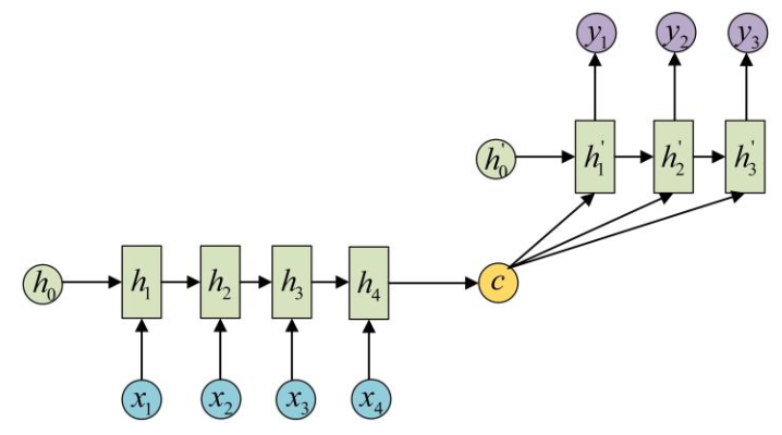 LSTM_3