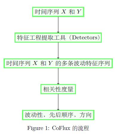 coflux流程图1