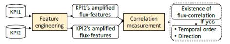 coflux流程图2