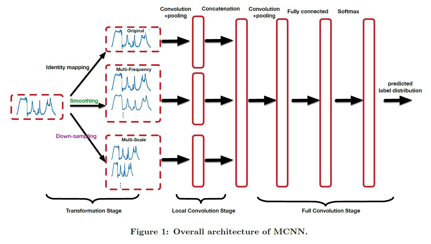 MSCNN结构1.png