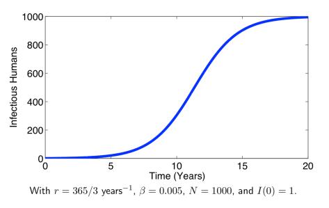 SI_model_graph_1