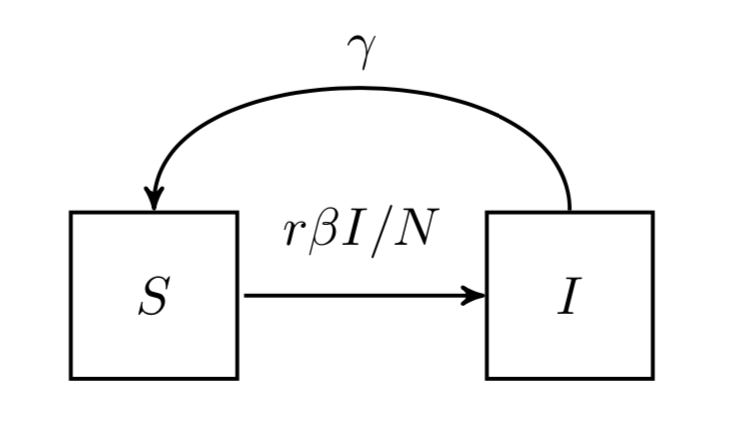 SIS_model_1