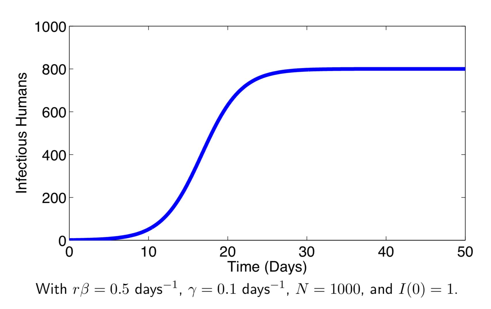 SIS_model_graph_1