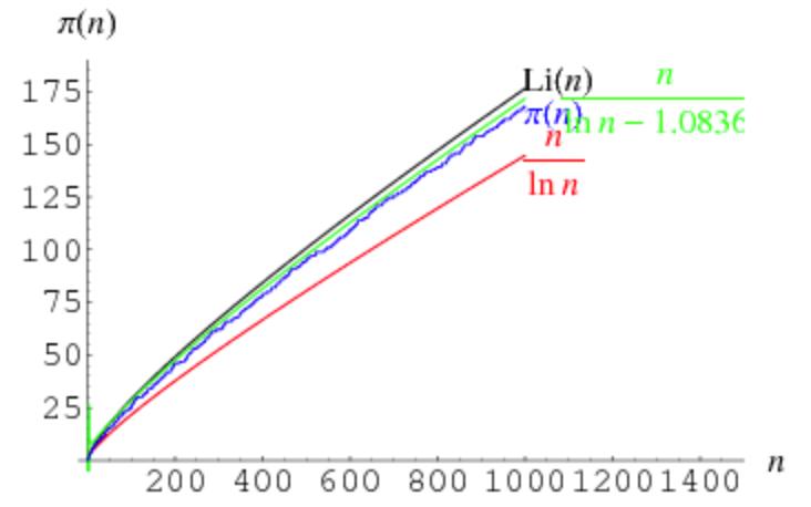 prime_theorem