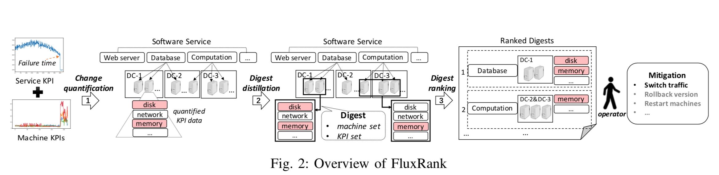 FluxRank_fig_2