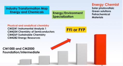 NUS_Chem_Level_UP_3
