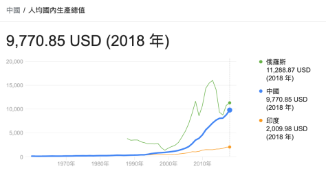 中国人均GDP