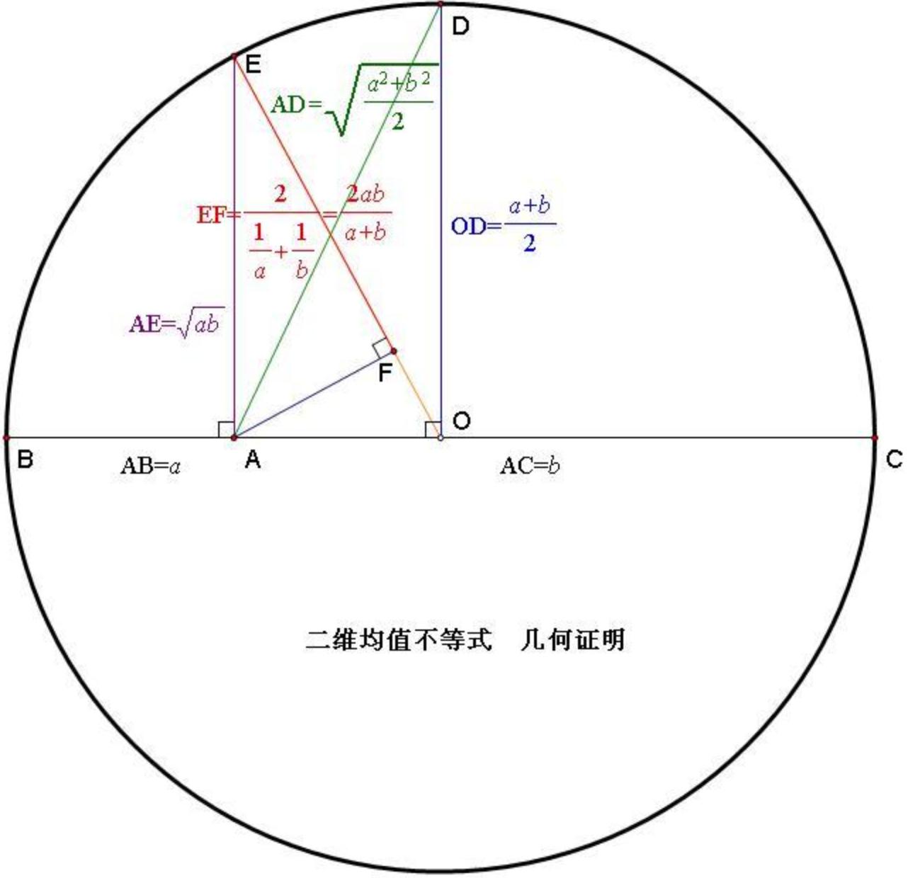 二维均值不等式的几何证明
