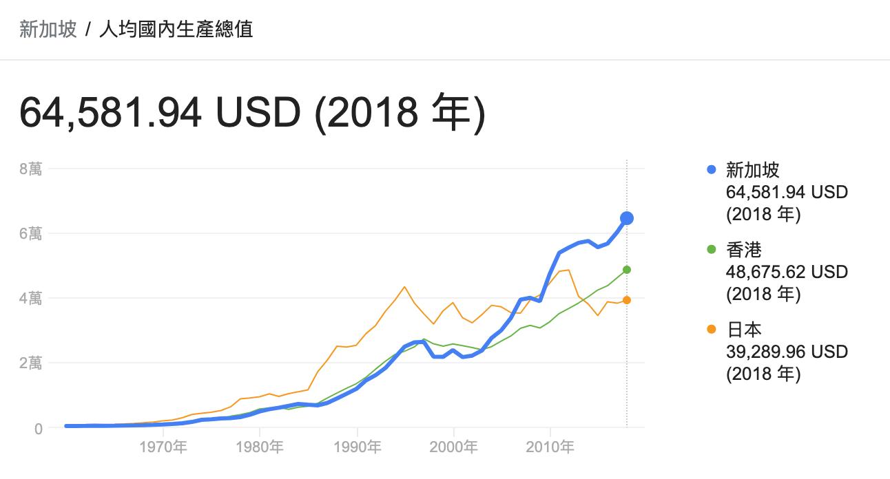 新加坡人均GDP