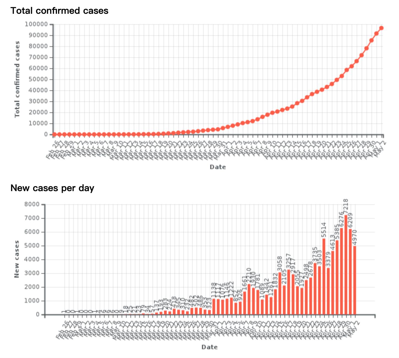 新型冠状病毒20200503_巴西2
