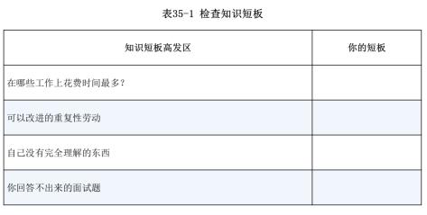 软技能_Table_35_1