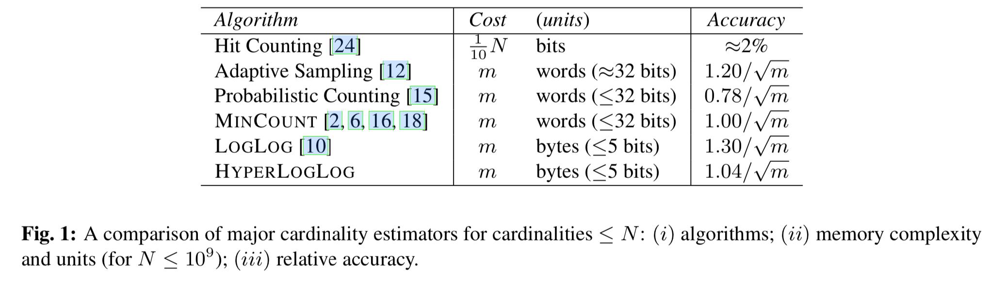 hyperloglog_algorithm_compare